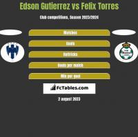 Edson Gutierrez vs Felix Torres h2h player stats