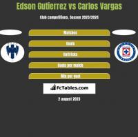 Edson Gutierrez vs Carlos Vargas h2h player stats