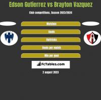 Edson Gutierrez vs Brayton Vazquez h2h player stats