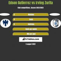 Edson Gutierrez vs Irving Zurita h2h player stats