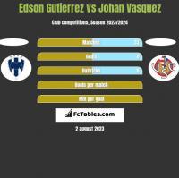 Edson Gutierrez vs Johan Vasquez h2h player stats
