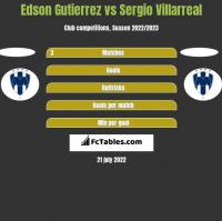 Edson Gutierrez vs Sergio Villarreal h2h player stats