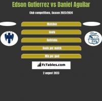 Edson Gutierrez vs Daniel Aguilar h2h player stats