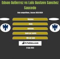 Edson Gutierrez vs Luis Gustavo Sanchez Saucedo h2h player stats