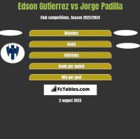 Edson Gutierrez vs Jorge Padilla h2h player stats