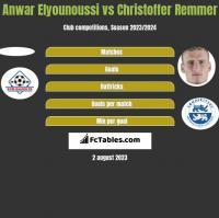 Anwar Elyounoussi vs Christoffer Remmer h2h player stats