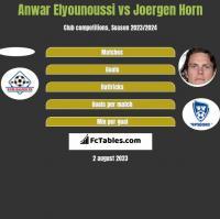 Anwar Elyounoussi vs Joergen Horn h2h player stats