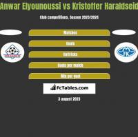 Anwar Elyounoussi vs Kristoffer Haraldseid h2h player stats