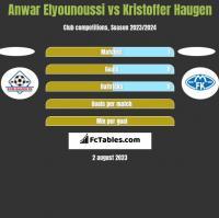Anwar Elyounoussi vs Kristoffer Haugen h2h player stats