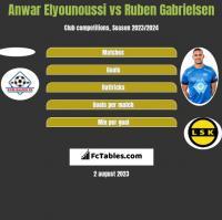 Anwar Elyounoussi vs Ruben Gabrielsen h2h player stats