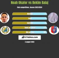 Noah Okafor vs Bekim Balaj h2h player stats