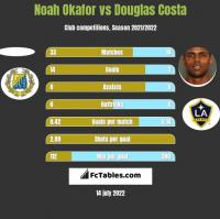 Noah Okafor vs Douglas Costa h2h player stats