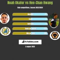 Noah Okafor vs Hee-Chan Hwang h2h player stats
