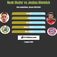 Noah Okafor vs Joshua Kimmich h2h player stats