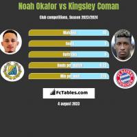 Noah Okafor vs Kingsley Coman h2h player stats