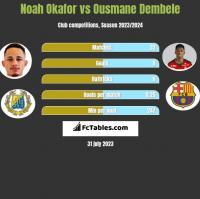 Noah Okafor vs Ousmane Dembele h2h player stats