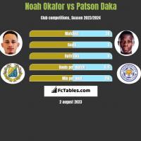 Noah Okafor vs Patson Daka h2h player stats