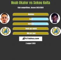 Noah Okafor vs Sekou Koita h2h player stats