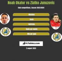 Noah Okafor vs Zlatko Junuzovic h2h player stats