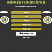 Noah Okafor vs Antoine Bernede h2h player stats