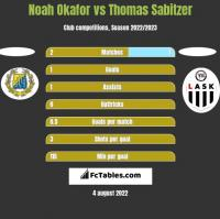 Noah Okafor vs Thomas Sabitzer h2h player stats
