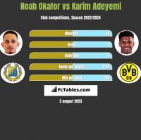 Noah Okafor vs Karim Adeyemi h2h player stats