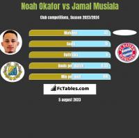 Noah Okafor vs Jamal Musiala h2h player stats