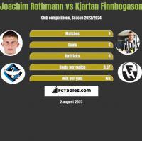 Joachim Rothmann vs Kjartan Finnbogason h2h player stats