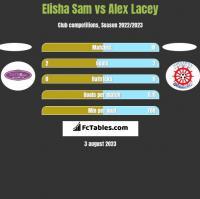 Elisha Sam vs Alex Lacey h2h player stats