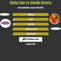 Elisha Sam vs Claudiu Keseru h2h player stats