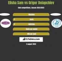 Elisha Sam vs Grigor Dolapchiev h2h player stats