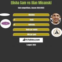 Elisha Sam vs Ilian Micanski h2h player stats