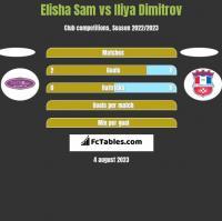 Elisha Sam vs Iliya Dimitrov h2h player stats