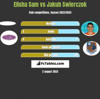 Elisha Sam vs Jakub Swierczok h2h player stats