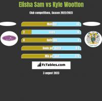 Elisha Sam vs Kyle Wootton h2h player stats