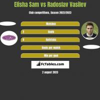 Elisha Sam vs Radoslav Vasilev h2h player stats