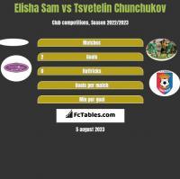 Elisha Sam vs Tsvetelin Chunchukov h2h player stats