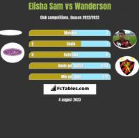 Elisha Sam vs Wanderson h2h player stats
