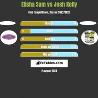 Elisha Sam vs Josh Kelly h2h player stats