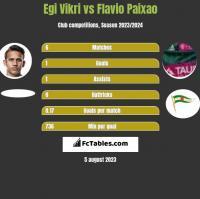 Egi Vikri vs Flavio Paixao h2h player stats
