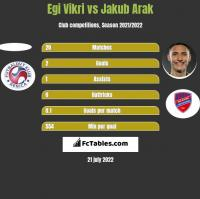 Egi Vikri vs Jakub Arak h2h player stats