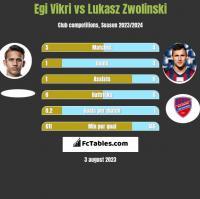 Egi Vikri vs Lukasz Zwolinski h2h player stats