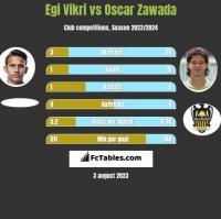 Egi Vikri vs Oscar Zawada h2h player stats