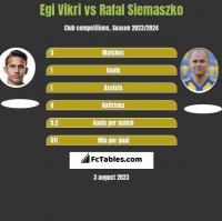 Egi Vikri vs Rafal Siemaszko h2h player stats