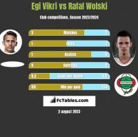 Egi Vikri vs Rafal Wolski h2h player stats