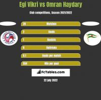 Egi Vikri vs Omran Haydary h2h player stats