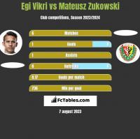 Egi Vikri vs Mateusz Zukowski h2h player stats