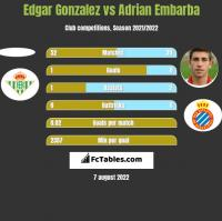 Edgar Gonzalez vs Adrian Embarba h2h player stats