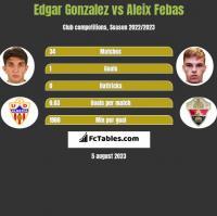 Edgar Gonzalez vs Aleix Febas h2h player stats