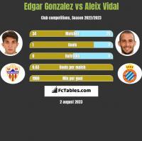 Edgar Gonzalez vs Aleix Vidal h2h player stats